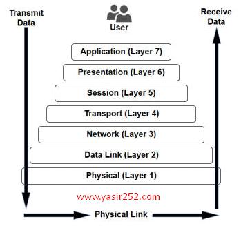 OSI layer adalah teori dan konsep pemetaan jaringan melalui protokol