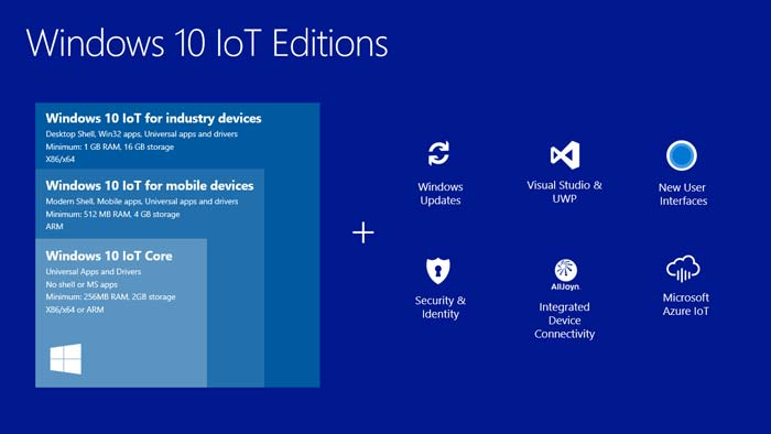 Jenis Windows 10 Versi IOT