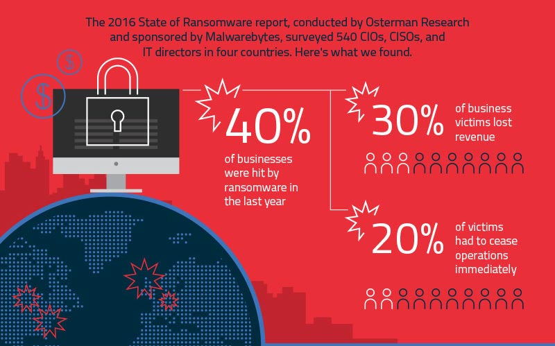 Pengertian ransomware virus