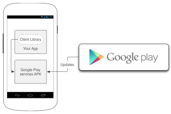 Cara Kerja Google Play Services di Android