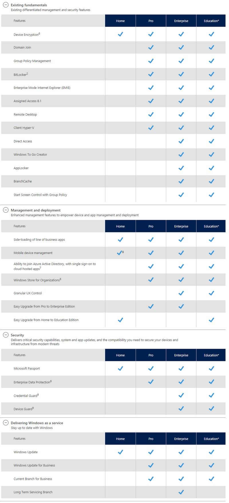 Windows 10 Enterprise Features