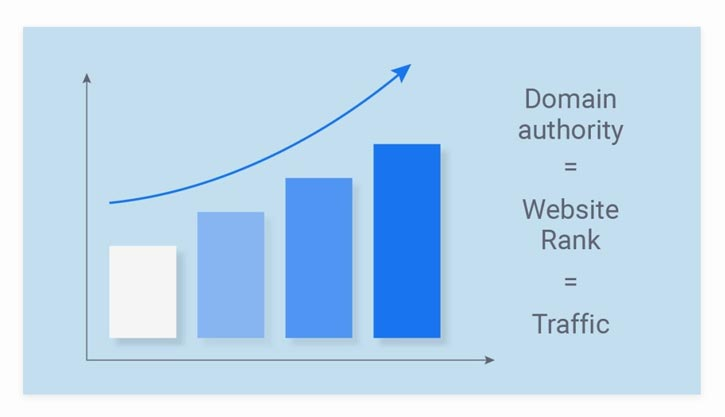 Domain Authority Google Crawler Rate SEO