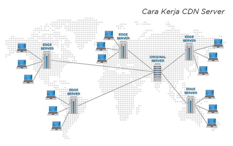 Cara Kerja CDN Server